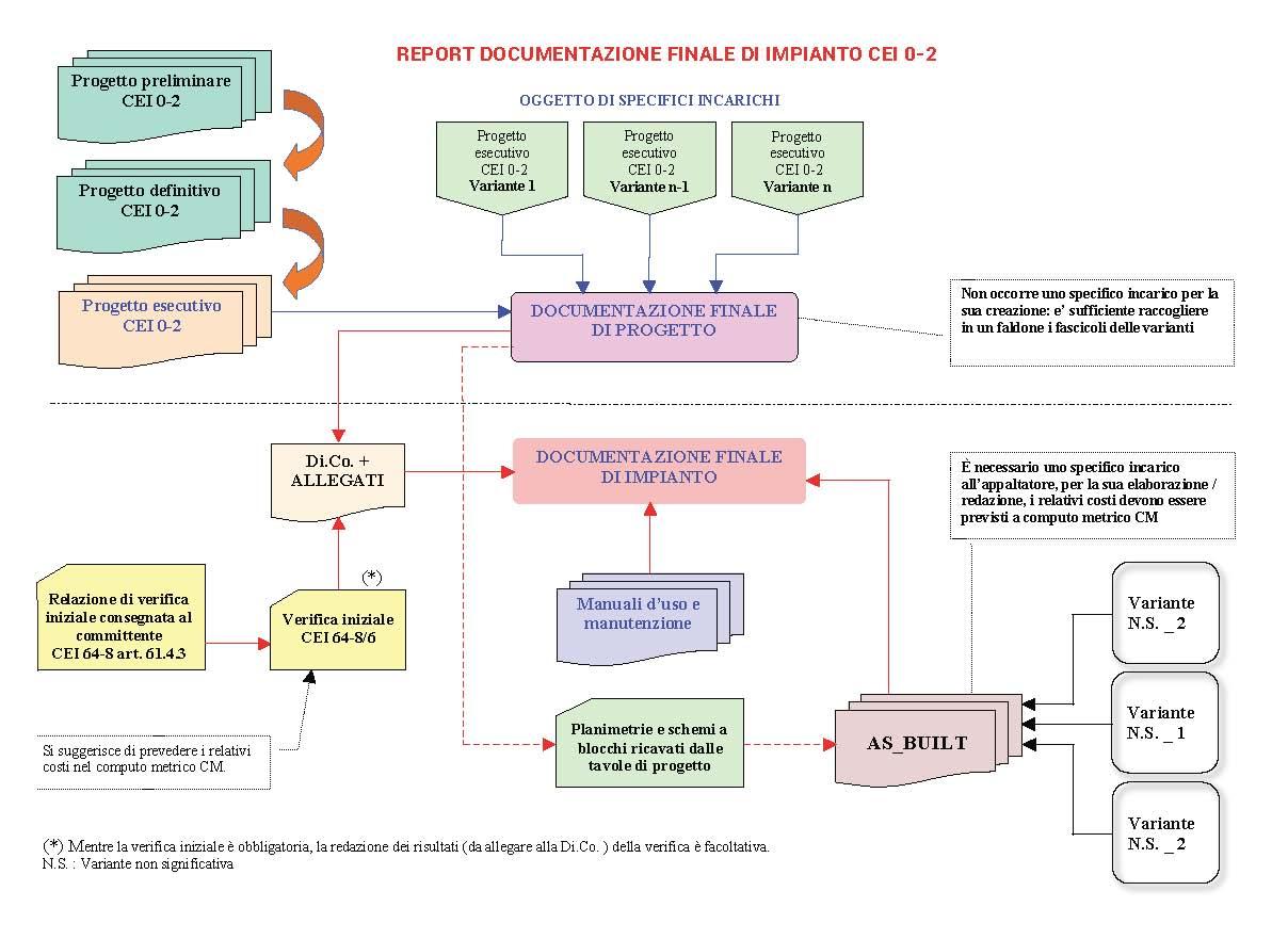 Schemi Elettrici Navali : Sistemazione dell apparato motore su unità navali tecnica